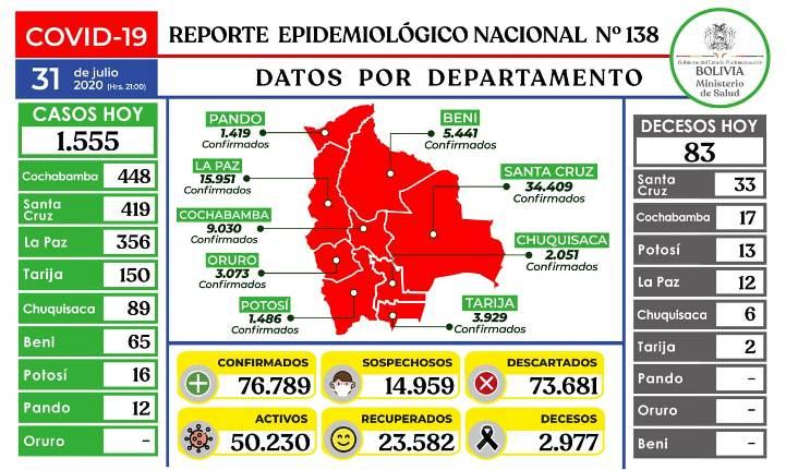 Bolivia acumula 76.789 contagios y 2.977 fallecidos con coronavirus hasta julio
