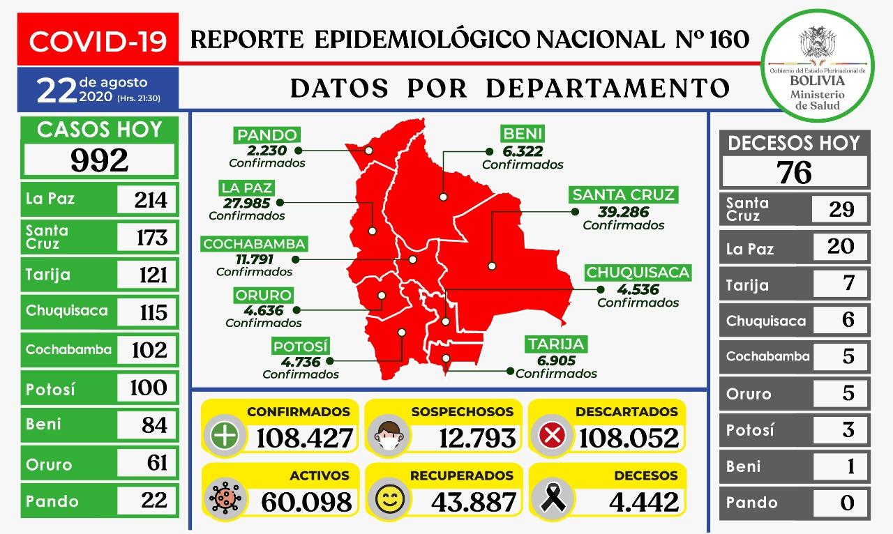 Bolivia registra 992 nuevos contagios y 76 fallecidos por COVID-19