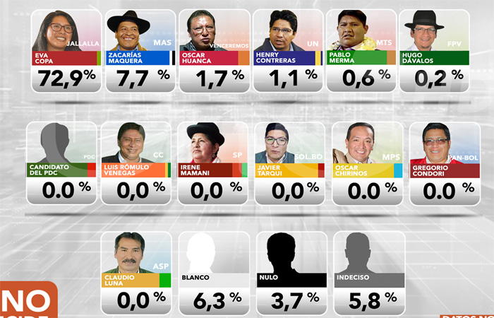 Encuesta posiciona a Copa y Arias como los candidatos con más apoyo de los votantes
