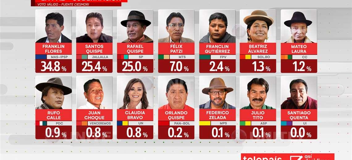 Encuestas continúan posicionando a Flores, Arias y Copa como los candidatos con más apoyo electoral