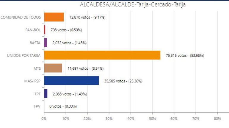 TED concluye el cómputo de Tarija y anuncia que Johnny Torres será alcalde con 53.68% de apoyo electoral
