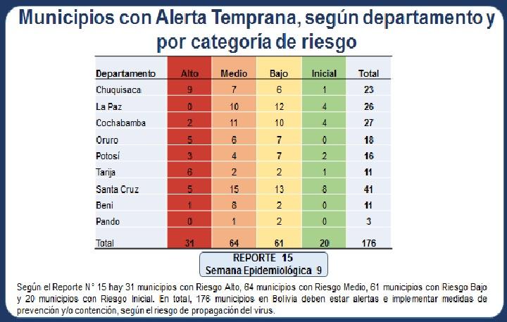 Se registra descenso de casos en municipios con riesgo alto y medio de contagio